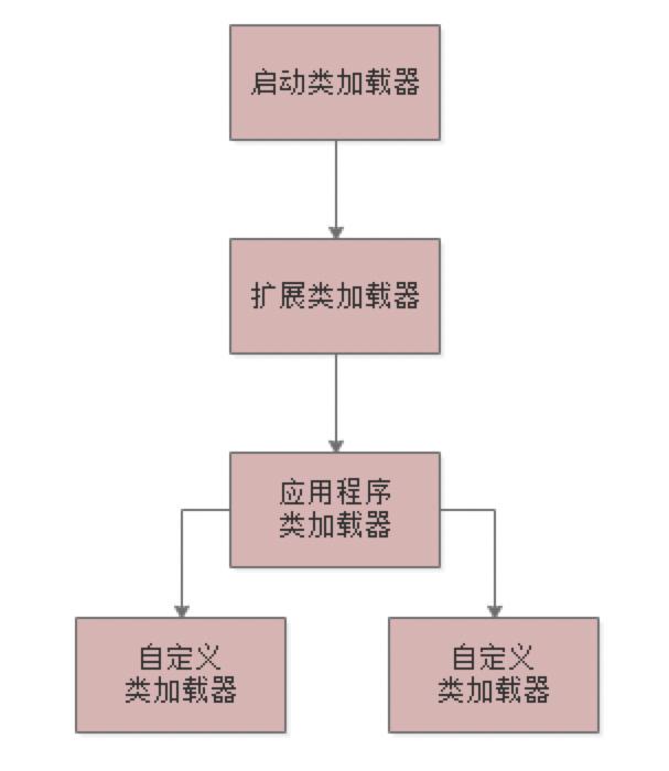双亲委派机制