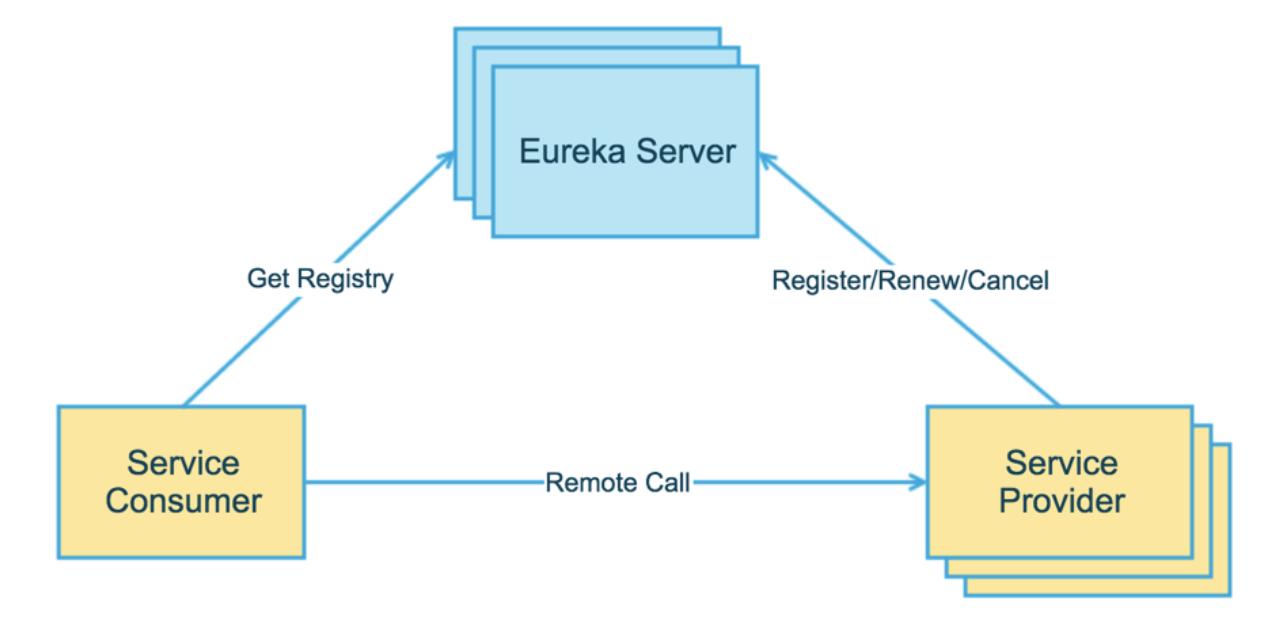 Eureka的服务注册与发现