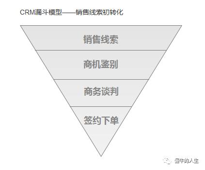 CRM项目实战(2):获取客户