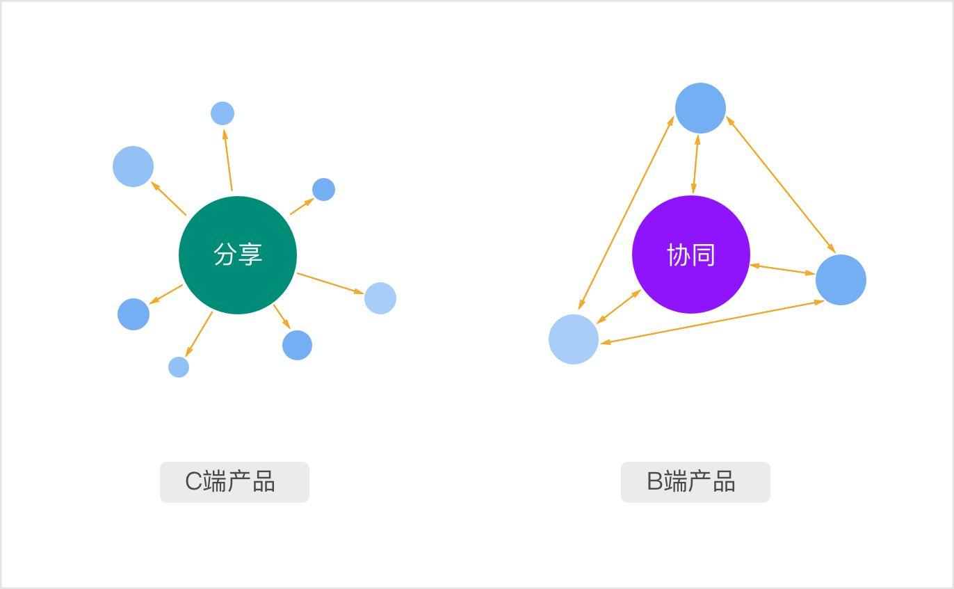 B端与C端的用户场景区别