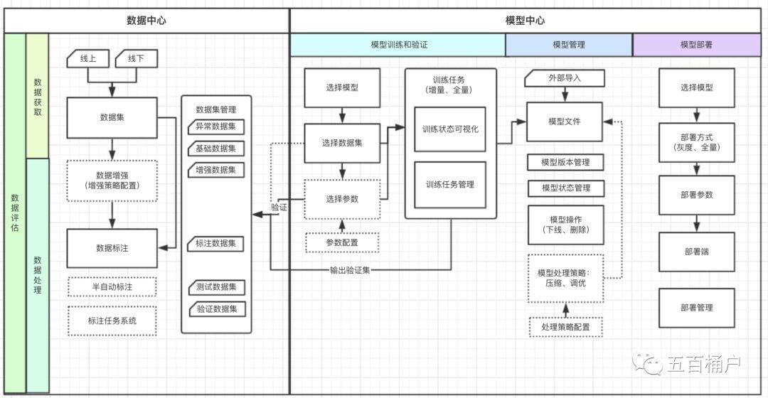 一文介绍AI商品模型训练平台(深度学习平台)