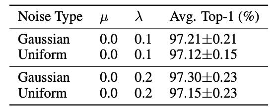 高斯噪声 vs. 均匀噪声