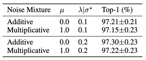 加性噪声 vs.  乘法噪声
