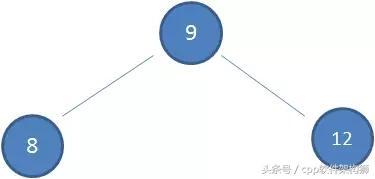 五分钟搞懂什么是红黑树(全程图解)