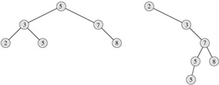 二叉搜索树