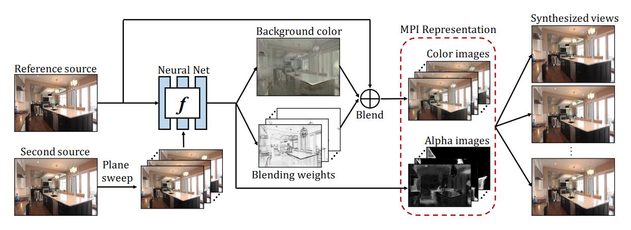 谷歌研究利用AI合成图片,使静态图片动起来