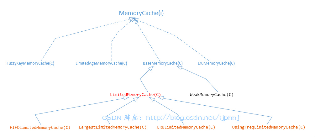 内存缓存机制类结构图