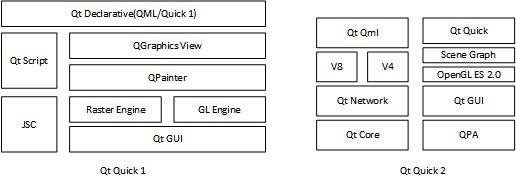 qt5中qt qml和qt quick框架