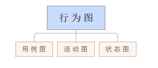 汉语行为图