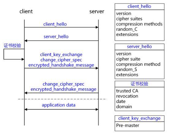 RSA SSL握手