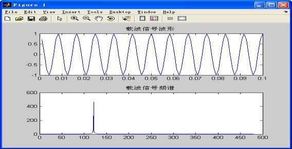 载波信号的波形与频谱图