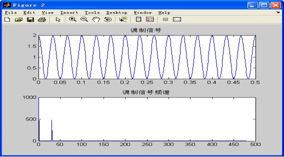 调制信号的波形与频谱图