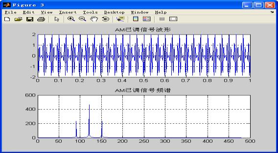 已调信号的波形与频谱图
