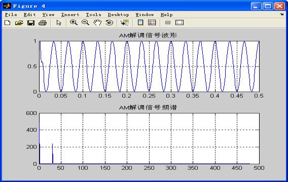 解调信号的波形与频谱图