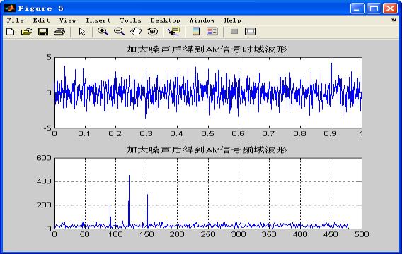 加大噪声后AM信号波形与频谱图