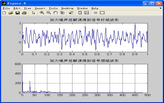 加大噪声解调后的信号波形及频谱图