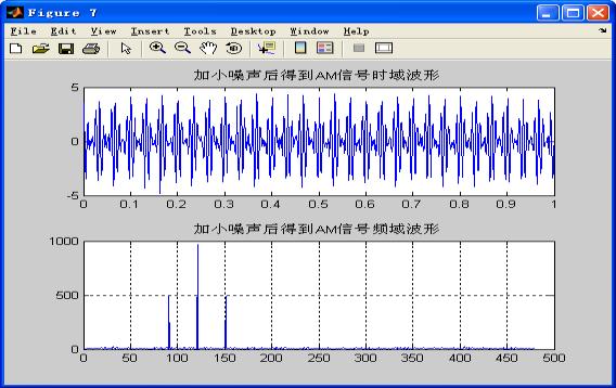 加小噪声后AM信号波形与频谱图
