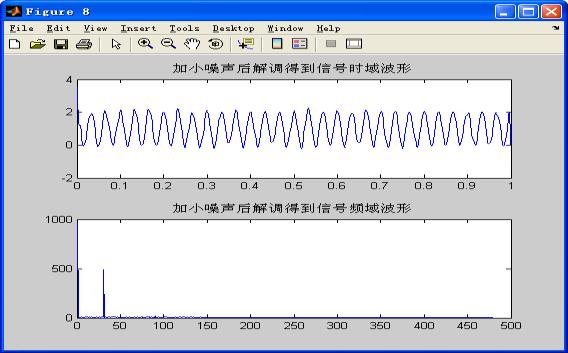 加小噪声解调后的信号波形及频谱图