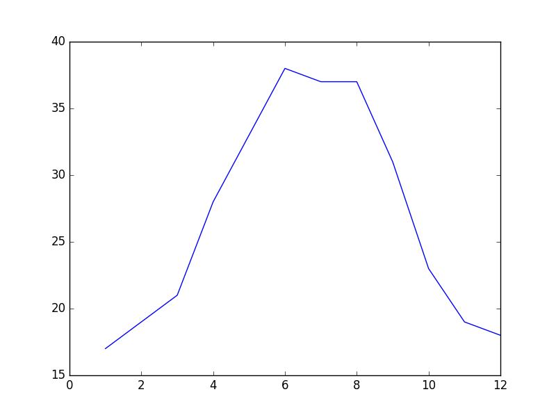 原始数据折线图