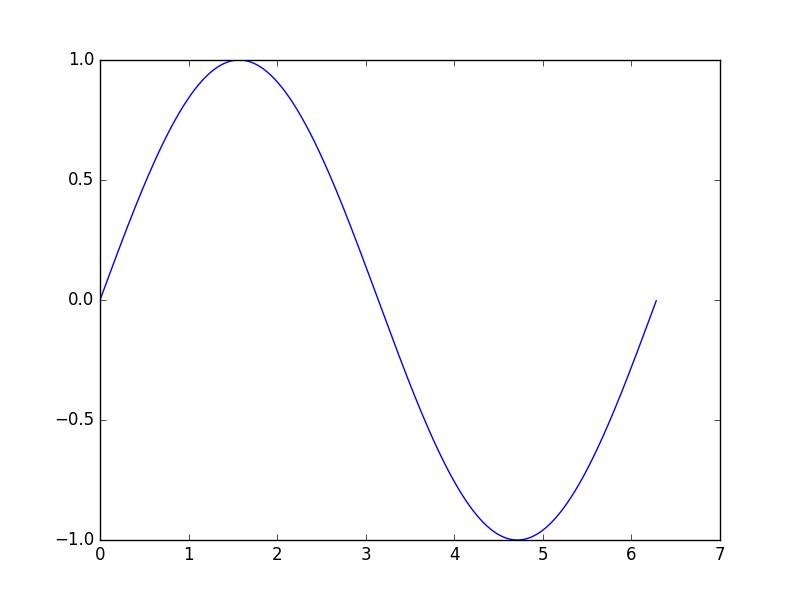 最简单的正弦曲线