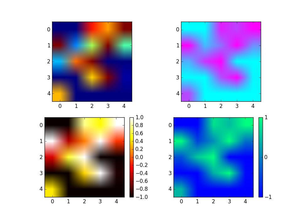 二维数据的平面色彩显示