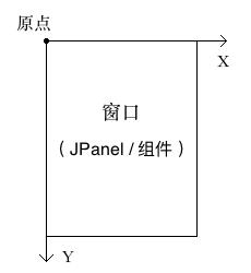 Graphics坐标