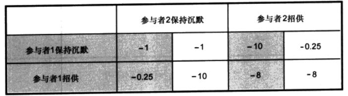 图1.8.囚徒困境支付矩阵