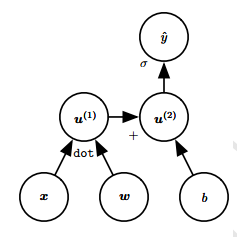 Computational Graphs Example