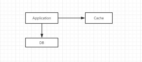 cache架构图