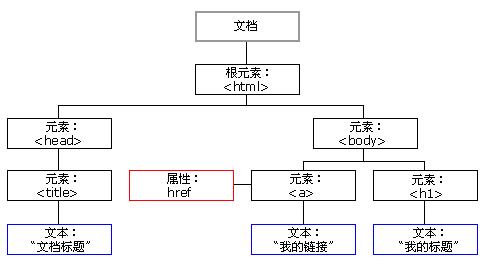 DOM树结构