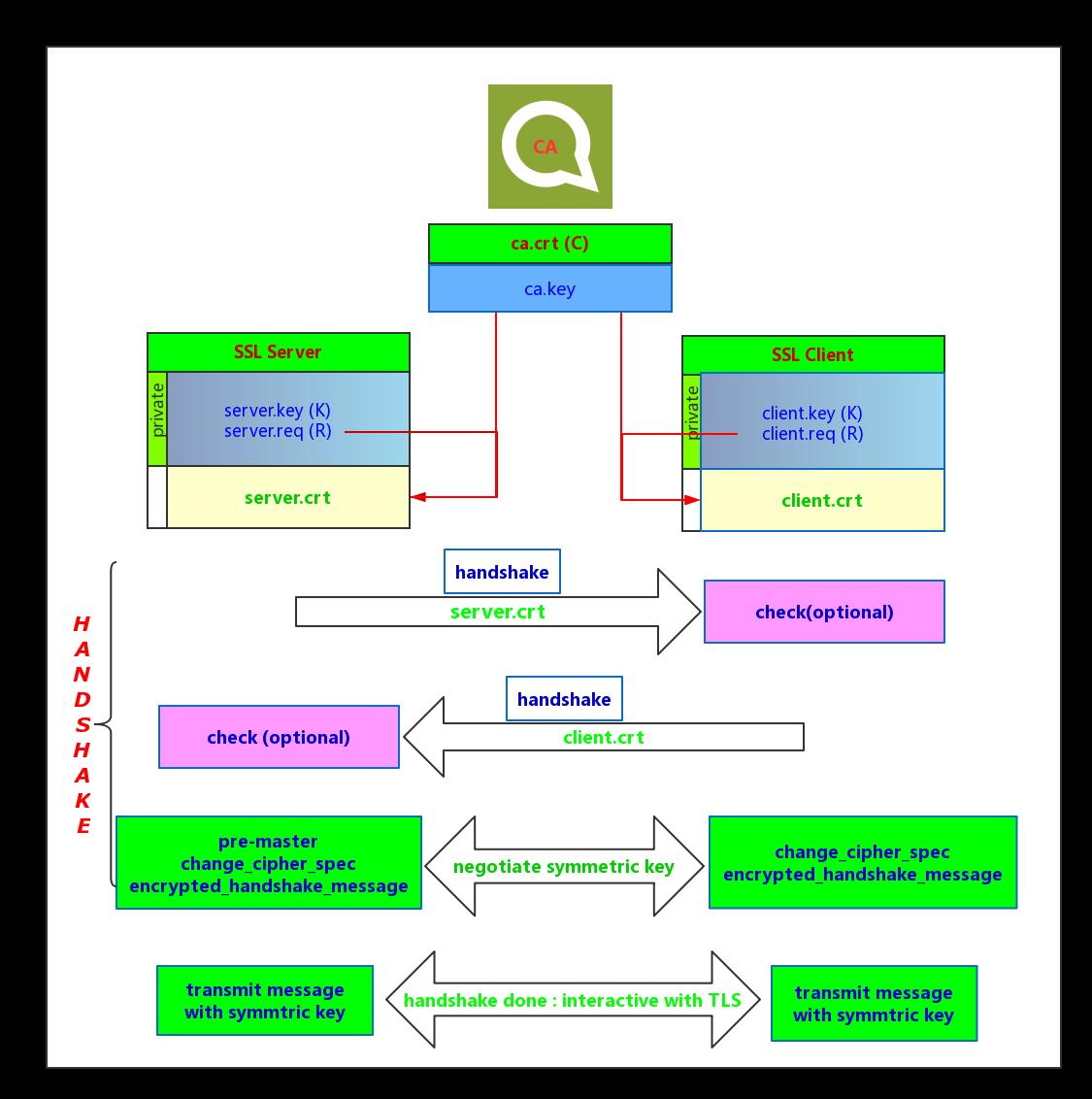 SSL workflow