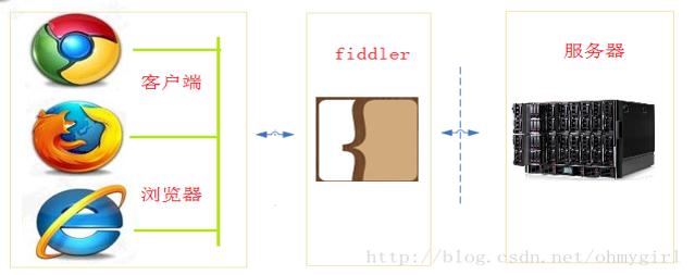 Fildder基础原理