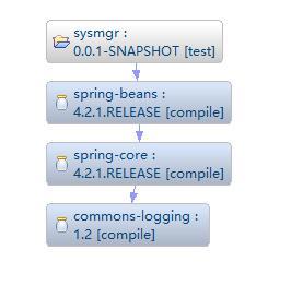 beans依赖于core