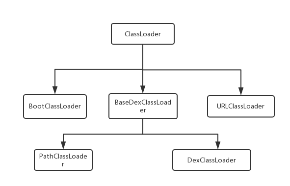 android dex加载结构