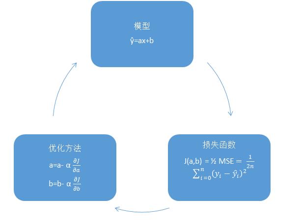 模型,损失函数和优化方法之间的关系