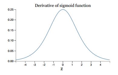 sigmoid函数导数
