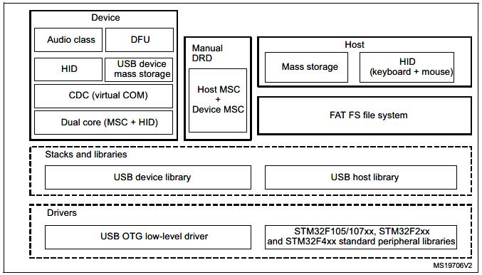 USB arct