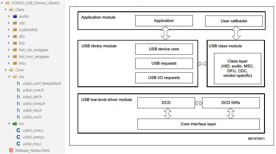 USBDeviceStruct
