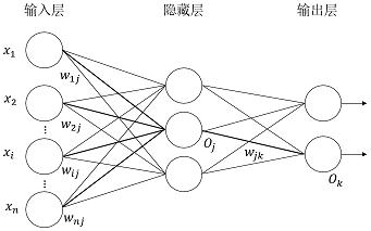图1 多层前馈神经网络