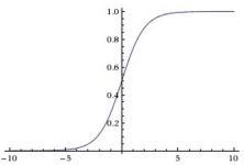 Sigmoid 激活函数