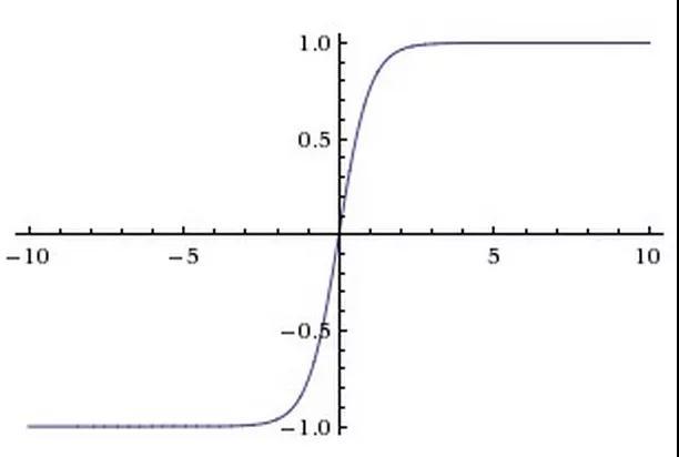 tanh 激活函数
