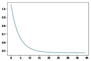 代价函数下降曲线
