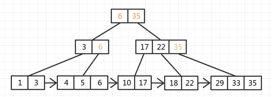 B+Tree-10
