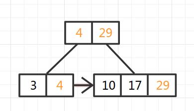 B+Tree-3