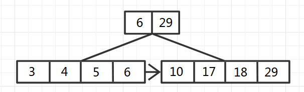 B+Tree-4