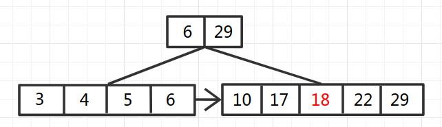 B+Tree-5