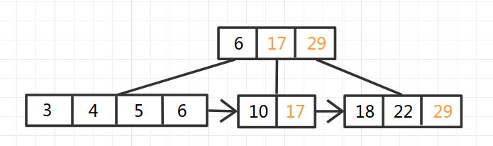 B+Tree-6