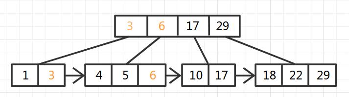 B+Tree-7
