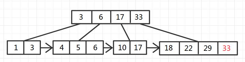 B+Tree-8