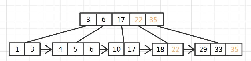 B+Tree-9